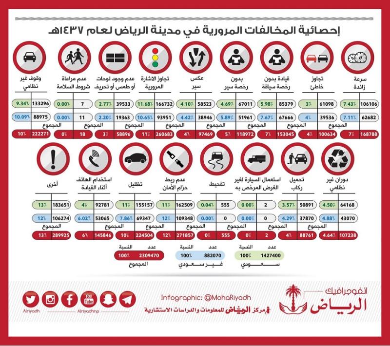 الرياض تنشر إحصائية المخالفات المرورية بالرياض لعام 1437 هـ