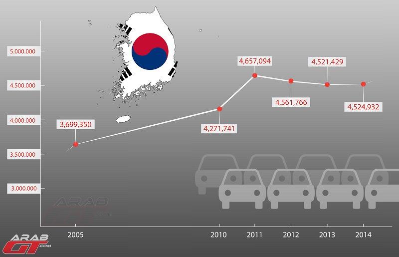 السيارات الكورية