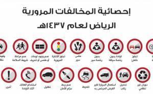 الرياض تنشر إحصائية المخالفات المرورية لعام 1437 هـ