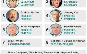 قائمة رواتب مقدمي بي بي سي