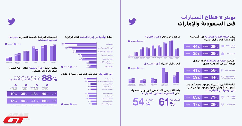 كيف يؤثر موقع تويتر على شركات السيارات وعلى قرارك لشراء سيارة؟ (2)