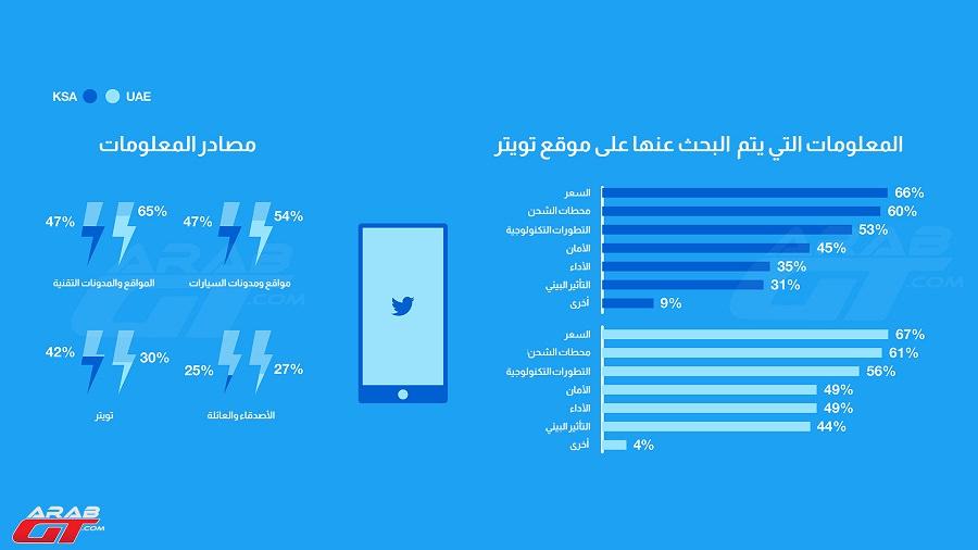 السيارات الكهربائية في السعودية والإمارات (1)