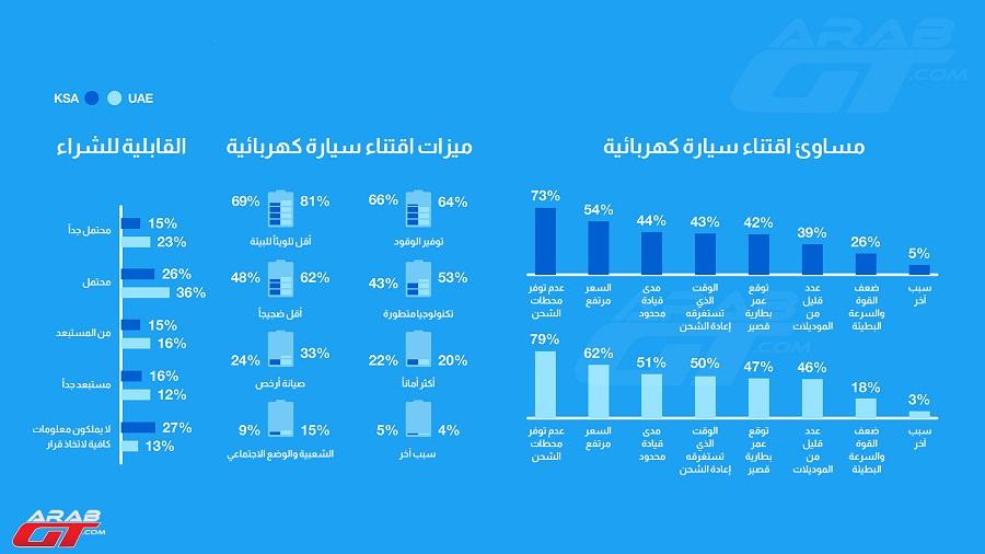 السيارات الكهربائية في السعودية والإمارات (2)