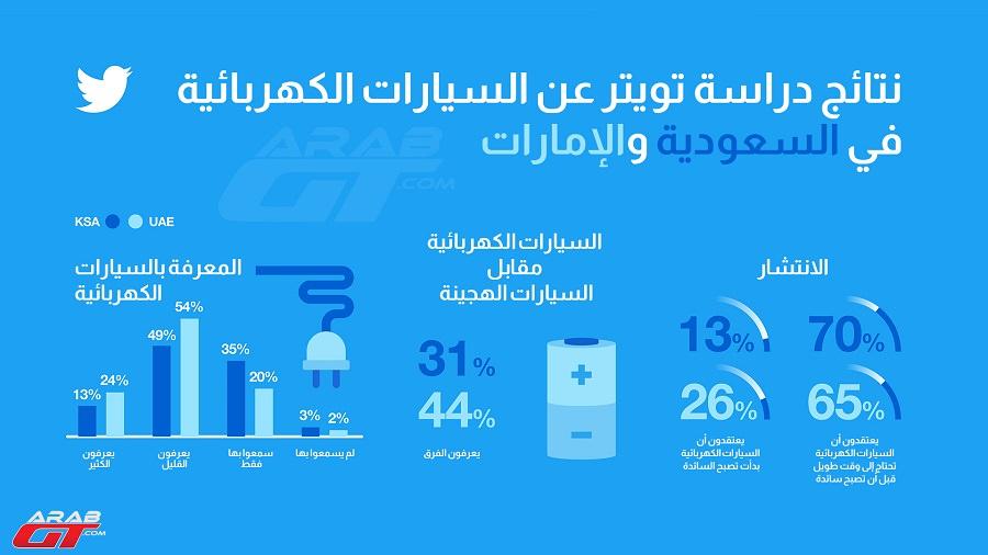 السيارات الكهربائية في السعودية والإمارات (3)